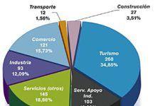 Distribución de las empresas por sectores de actividad, donde se observa que el 34,85% de las empresas participantes en las actividades pertenecen al sector turismo seguido de un 25,48% de las empresas participantes en las actividades que pertenecen al sector industrial y/o de servicios de apoyo a la industria.