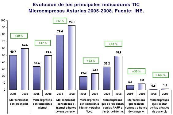 Evolución de los principales indicadores TIC. Microempresas Asturias 2005-2008. Fuente: INE