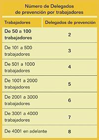 Número de Delegados de Prevención por trabajadores