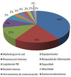 Gráfico que muestra las temáticas en las que se han realizado implantaciones de nuevas herramientas.