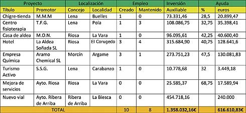 8ª JUNTA DIRECTIVA LEADER MONTAÑA CENTRAL 14-10-11
