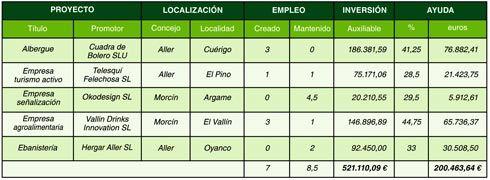 Financiaciones de proyectos para empresarios y emprendedores de la comarca de la Montaña Central.
