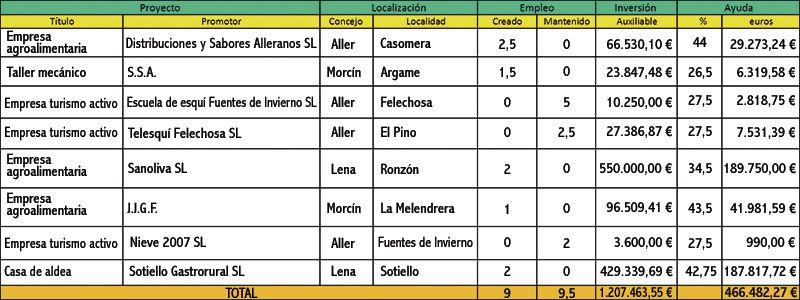 15ª Junta Directiva Leader Montaña Central 31-10-2013