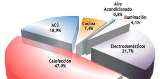 Gráfica de distribución de consumo dentro del hogar