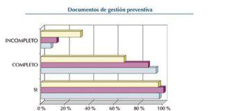 gráfica documentos de gestión preventiva
