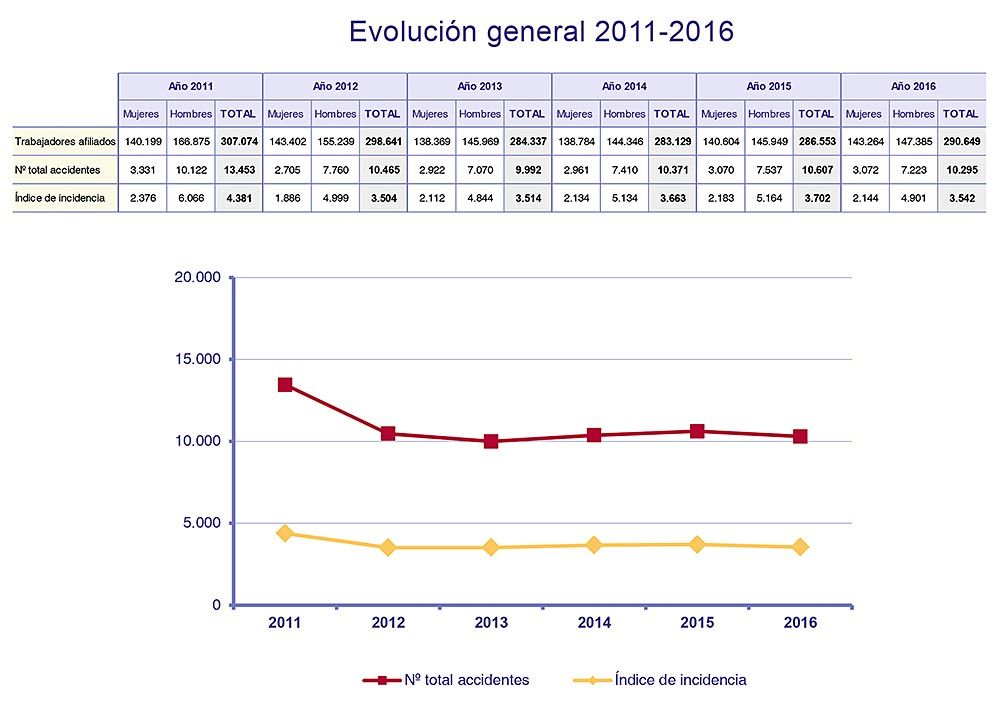 evolución general 2011-2016