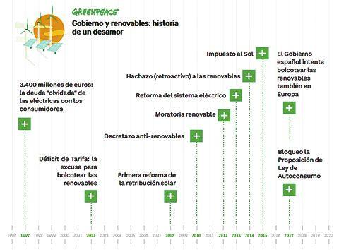 Cronograma Greenpeace