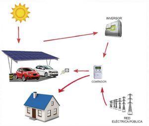 Ilustración de una instalación solar
