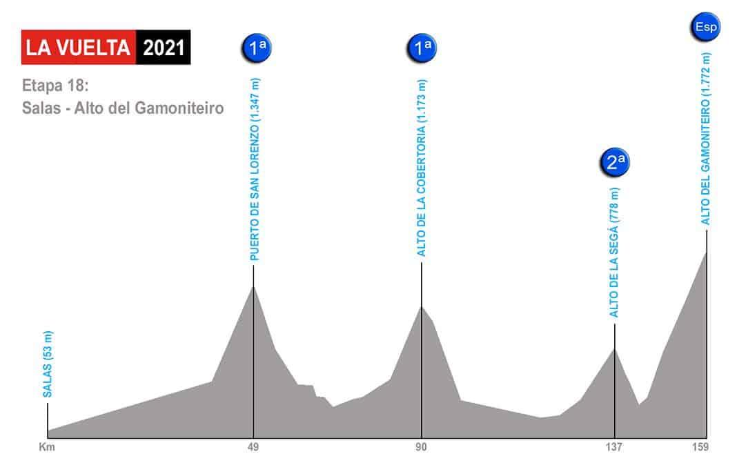 Etapa 18 de La Vuelta 2021: Salas - Alto del Gamoniteiro